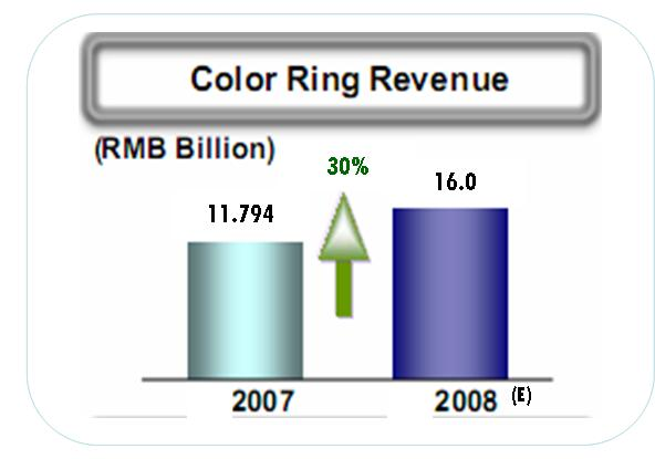 China Mobile Revenues 2007-2008 v2