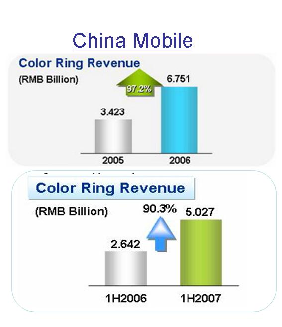 China Mobile Revenues