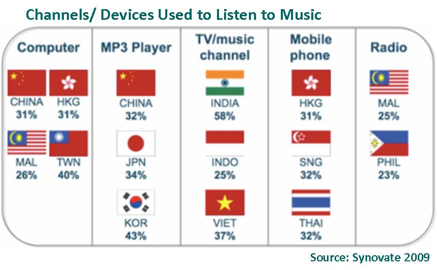 Channels Used To Listen To Music