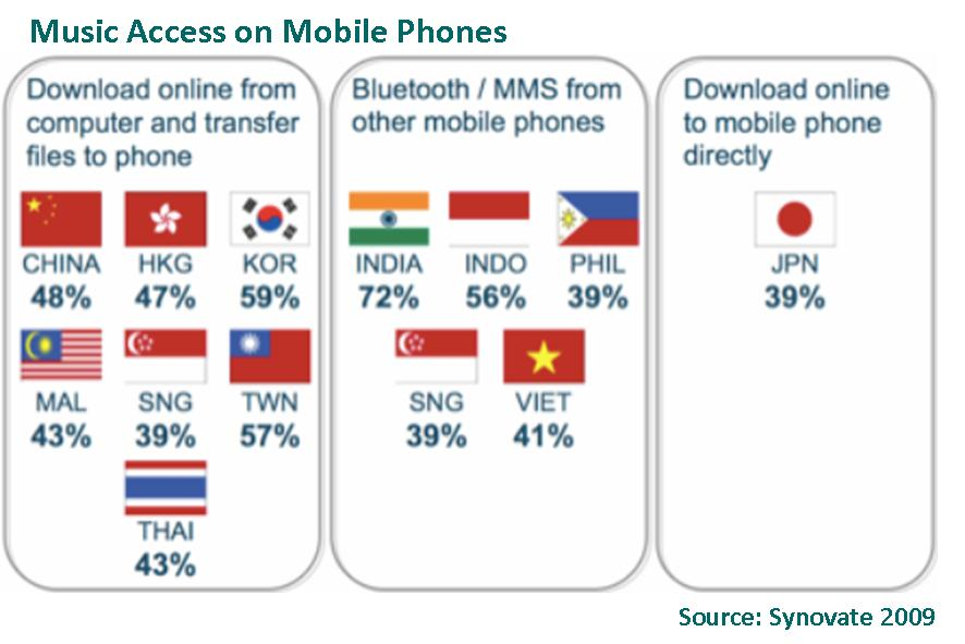 Music Access on Mobile Phones